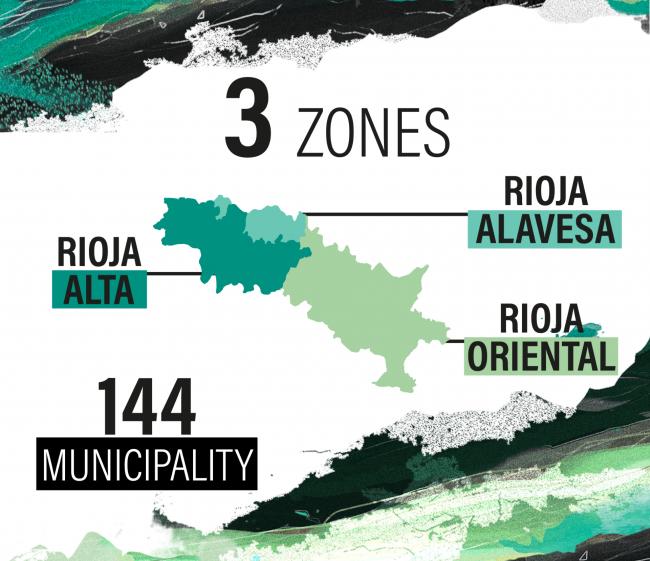 3 zones. Rioja alta. Rioja alavesa. 144 Municipality. Rioja oriental.